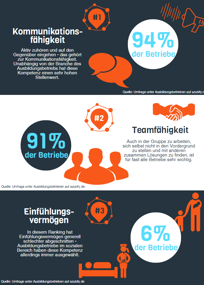 Wie wichtig sind soziale Kompetenzen in der Ausbildung
